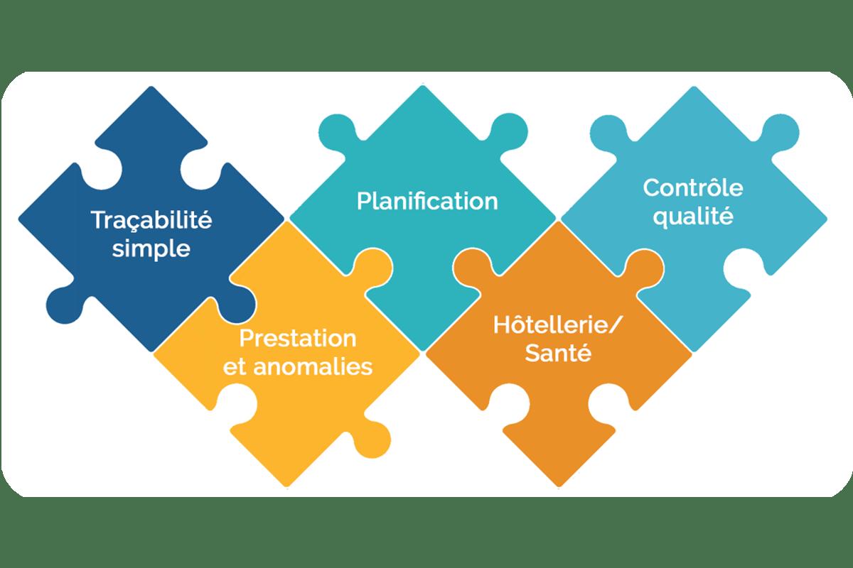mobiserv, solution de traçabilité : différents modules